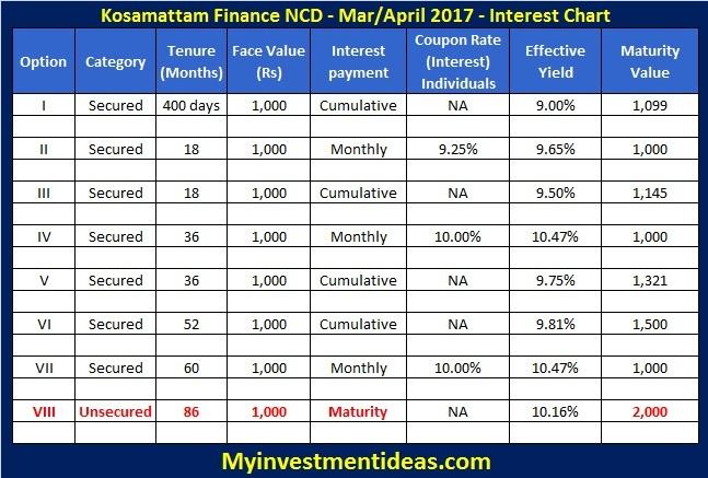 Interest rates of Kosamattam Finance NCD Mar-Apr-2017