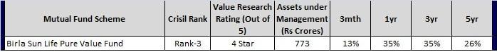 birla sl pure value fund-Aggressive Growth Mutual Funds 2017