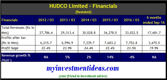 Financial summary of HUDCO Limited IPO