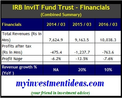 IRB InvIT Trust Fund IPO Financials