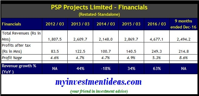 Standalone Financial summary of PSP Projects Ltd IPO-min