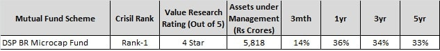 Best Small Cap Funds to invest in India - DSP BR Microcap fund