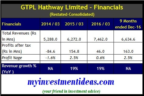Financial Summary of GTPL Hathway IPO
