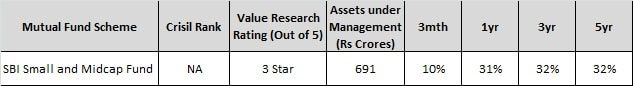 Good Small Cap Funds to invest in India - SBI midcap and smallcap fund