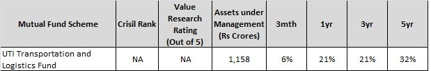 Best Sector Mutual Funds of 2017-UTI Trans and logistics fund