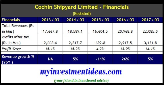 Financials of Cochin Shipyard Ltd IPO-min