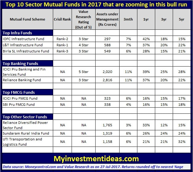 Summary of Top 10 Best Sector Mutual Funds of 2017