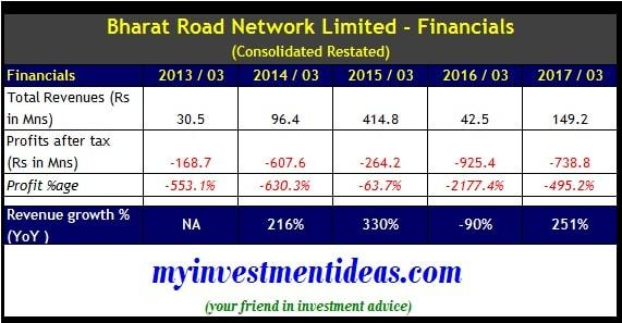 Consolidated Financial Summary of Bharat Road Network IPO