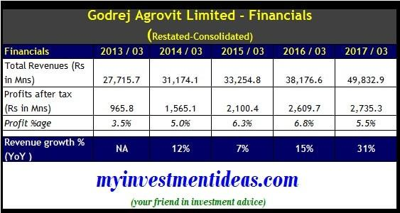 Consolidated Financial Summary of Godrej Agrovit IPO