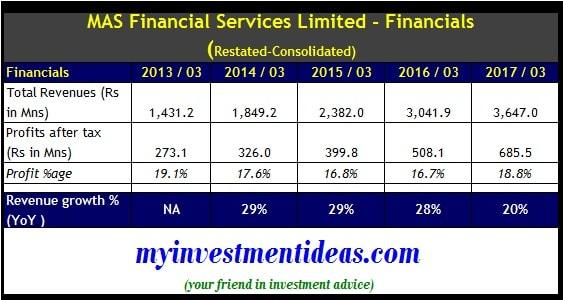 Consolidated financials of MAS Financial Services IPO