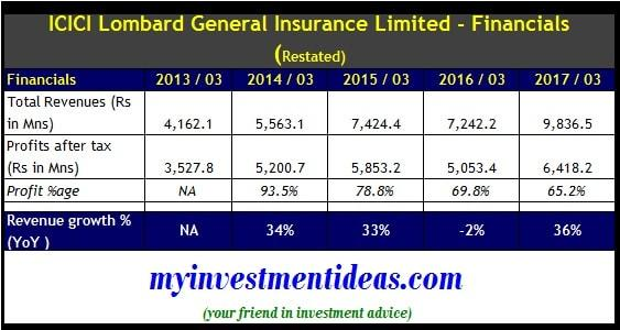 Financial summary of ICICI Lombard Ltd IPO