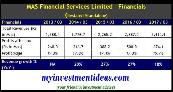 Standalone financials of MAS Financial Services IPO