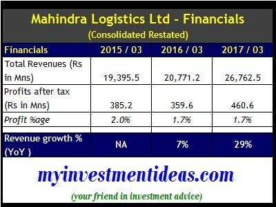 Consolidated Financial Summary of Mahindra Logistics IPO-min