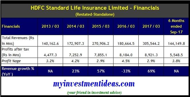 Financial Summary of HDFC Standard Life Insurance Ltd from FY2013 to FY2017-min