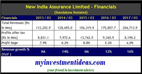 Standalone Financial Summary of New India Assurance Limited IPO-min