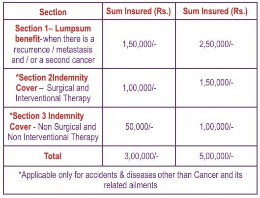 Star Health Cancer Care Gold Plan - Coverage amount details-min