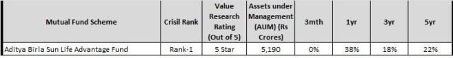 Aditya Birla Sunlife Advantage Fund-Top 10 diversified multicap funds to invest in 2018-min