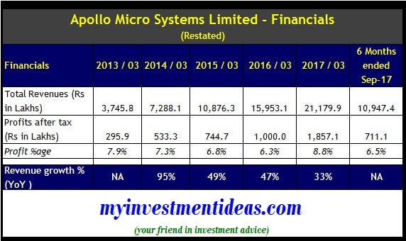 Apollo microsystems ipo status