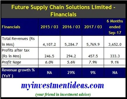 Financial summary of Future Supply Chain IPO-min