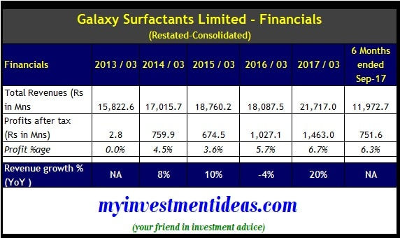 Galaxy Surfactants Ltd IPO - Financials - Consolidated -FY2013-to FY2017-min