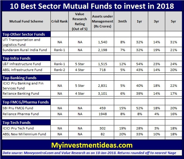 List of Best Sector Mutual Funds for 2018-min