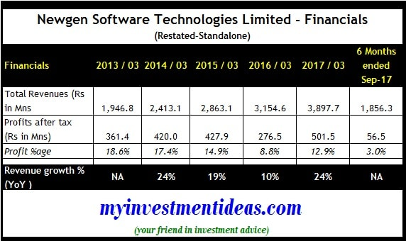 Newgen Software Technologies IPO - Standalone Financial Summary-min