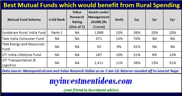 Summary of Best Rural Mutual Funds to invest in 2018-min