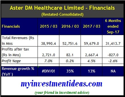 Aster DM Healthcare IPO Financial Summary for FY2015 to FY2017-min