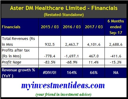 Aster DM Healthcare IPO Standalone Financial Summary for FY2015 to FY2017-min