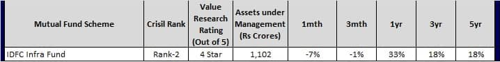 Top Infra Mutual Funds for 2018 - IDFC Infra Fund
