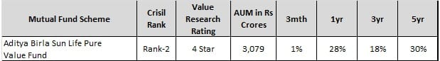 Best Aggressive Mutual Funds for 2018 - ABSL pure value fund