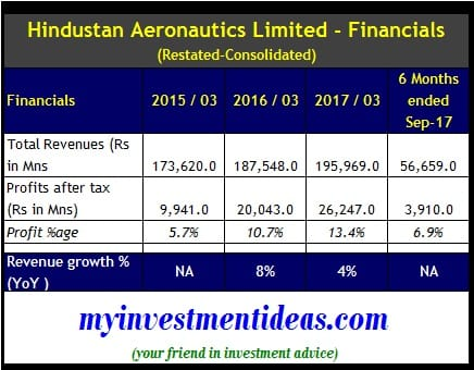 Consolidated Financials of Hindustan Aeronautics Ltd IPO - FY2015 to FY2017