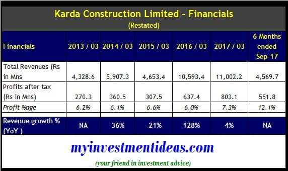 Financial Summary of Karda Construction Limited - IPO - FY2013 to FY2017