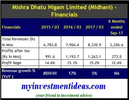 Financial Summary of Mishra Dhatu Nigam Ltd IPO, Midhani IPO - FY2015 to FY2018