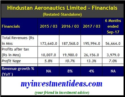 Standalone Financials of Hindustan Aeronautics Ltd IPO - FY2015 to FY2017