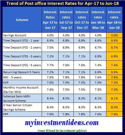 Trend of Interest Rates for Small Saving Schemes for Apr-2018 to Jun-2018