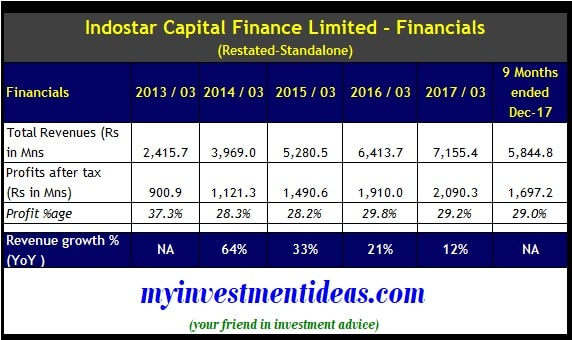 Financial summary - Indostar capital finance ipo - 2013-2017-min