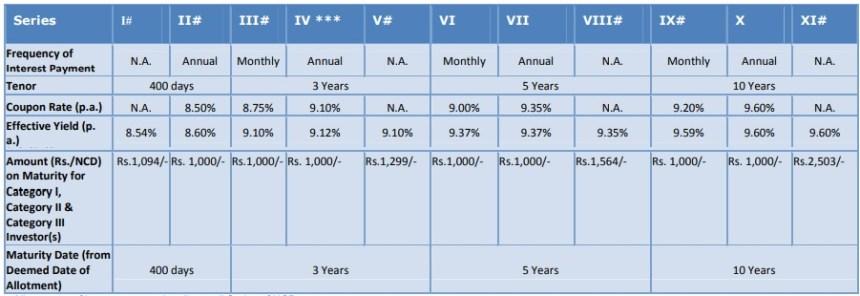 Interest rates of SREI Equipment Finance April-2018