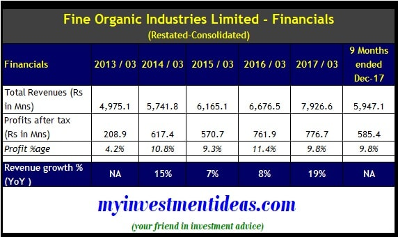 Consolidated Finance Summary of Fine Organic Industries IPO - FY2013-FY2018-min