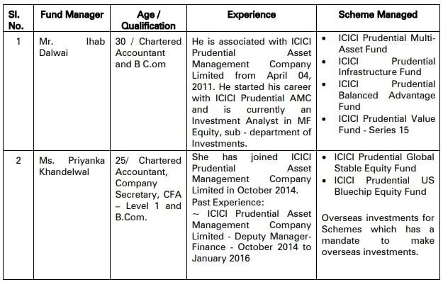 Fund Mangager details of ICICI Pru Pharma Healthcare and Diagnostics (PHD) Fund-min