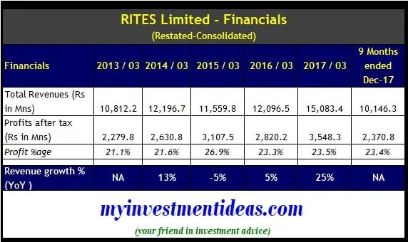 Standalone Finance Summary of RITES Limited IPO - FY2013-FY2017-min