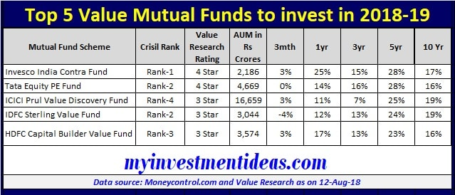 Top 5 Best Value Mutual Funds List for 2018-19
