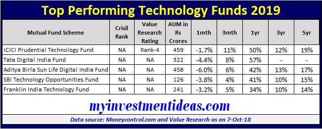 List of Top Performing Mutual Funds for 2019