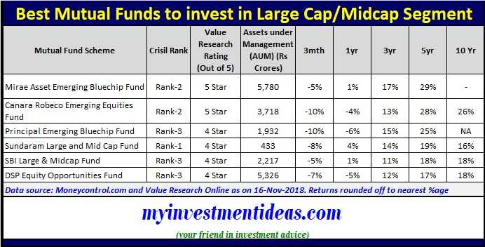Best Mutual Funds in India in largecap-midcap segment 2019