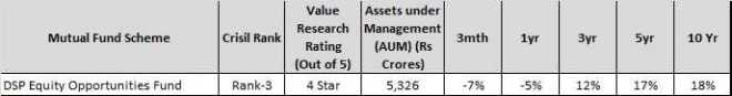 Best Mutual Funds in India in largecap-midcap segment - dsp equity opps fund