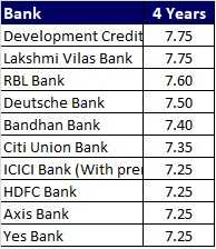 Top 10 Best FD Rates in India for 4 year