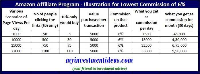 Amazon Affiliate Program–Illustration How much you can earn with 6% commission