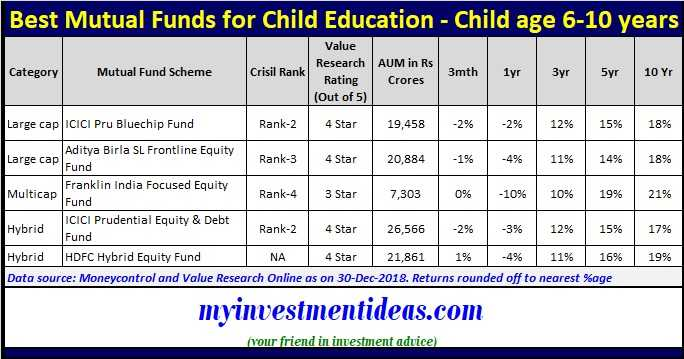 Best Mutual Funds to invest for child education in 2019 - Age group 6-10 years