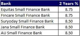 Top 5 Best FD Rates in India for 2 years from Small Finance Banks