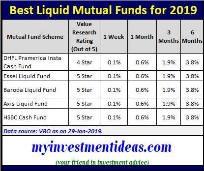 What are the best short term investment options in india